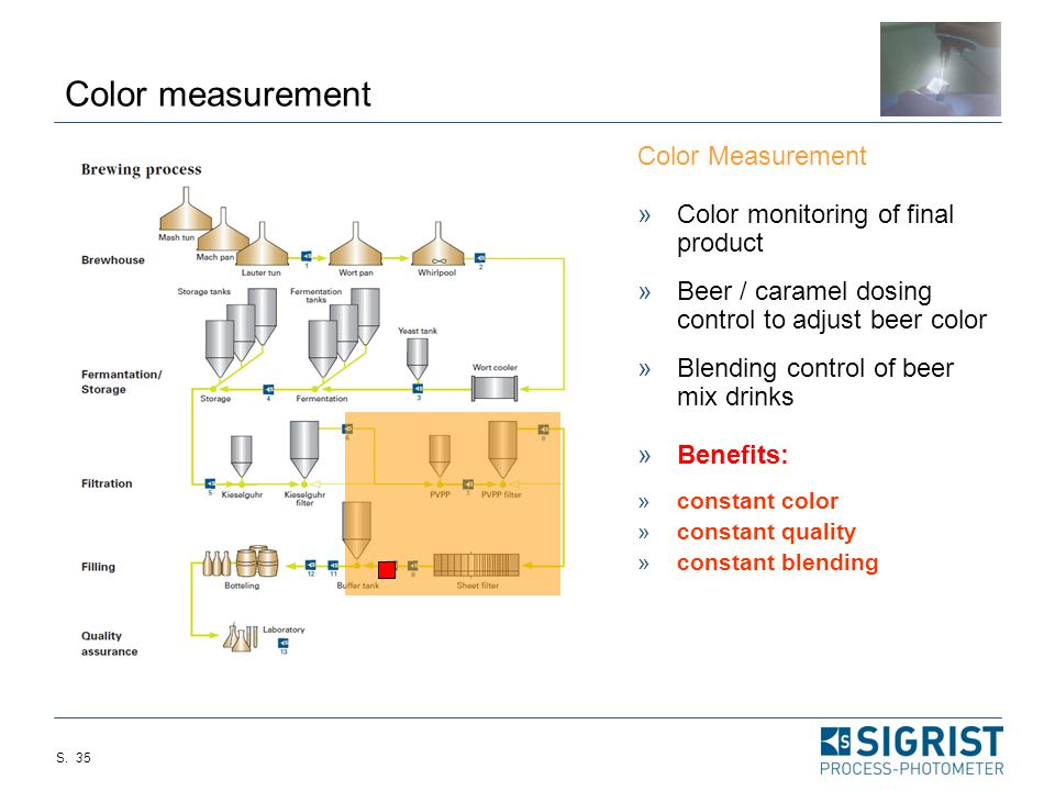 Color measurement Color Measurement Color monitoring of final product