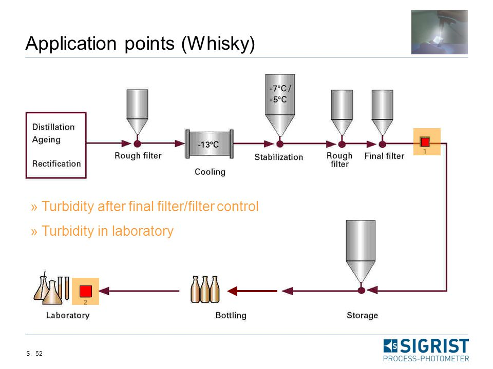 Application points (Whisky)