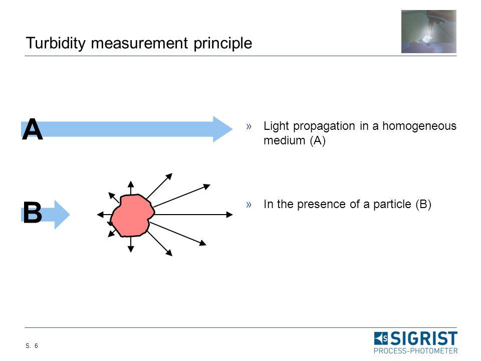 A B Turbidity measurement principle