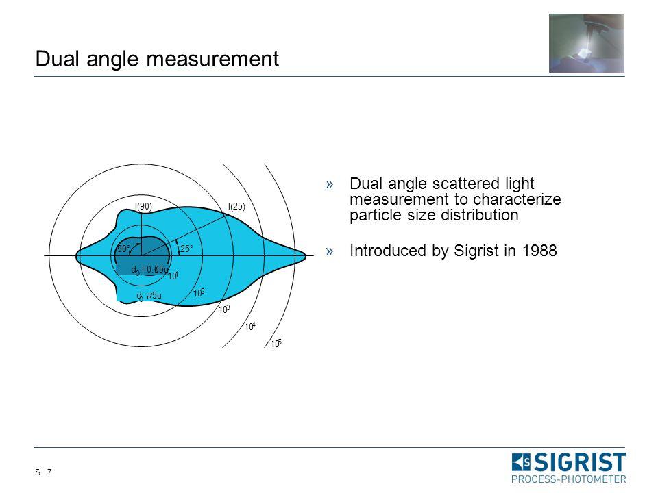 Dual angle measurement