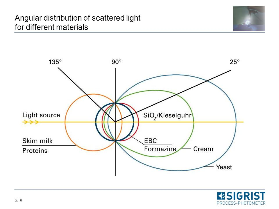Angular distribution of scattered light for different materials