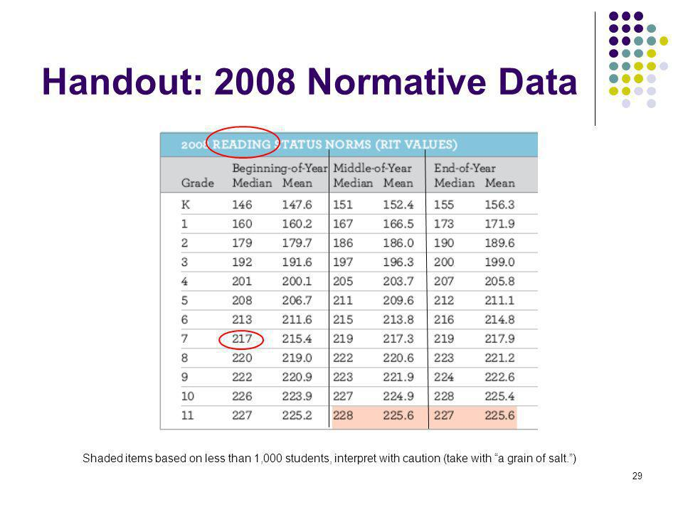 Handout: 2008 Normative Data