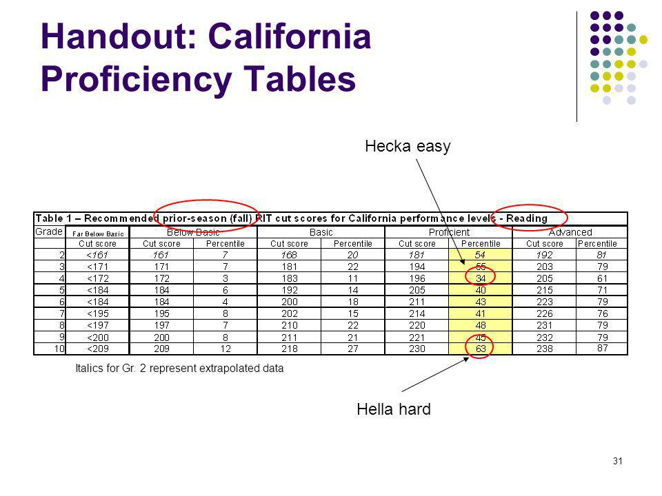 Handout: California Proficiency Tables