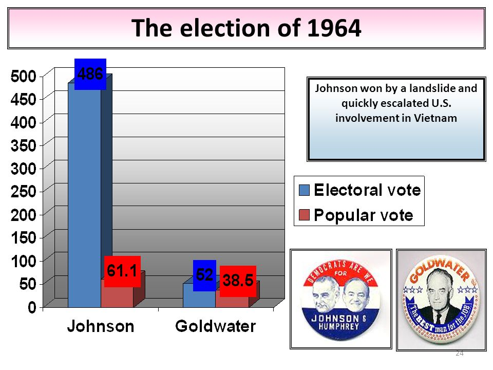 The election of 1964 Johnson won by a landslide and quickly escalated U.S. involvement in Vietnam
