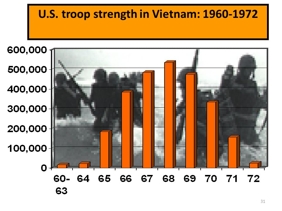 U.S. troop strength in Vietnam: 1960-1972