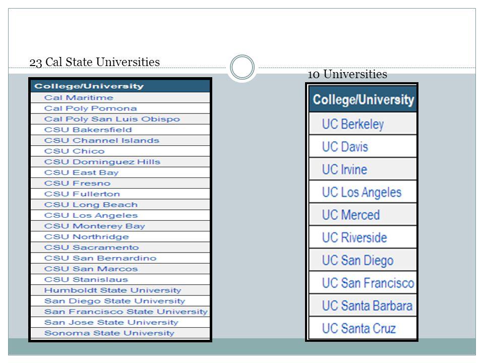 23 Cal State Universities
