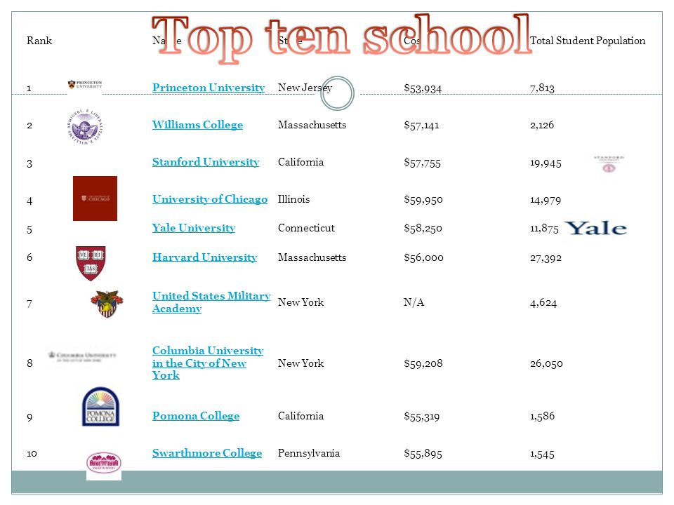 Top ten school Rank Name State Cost Total Student Population 1