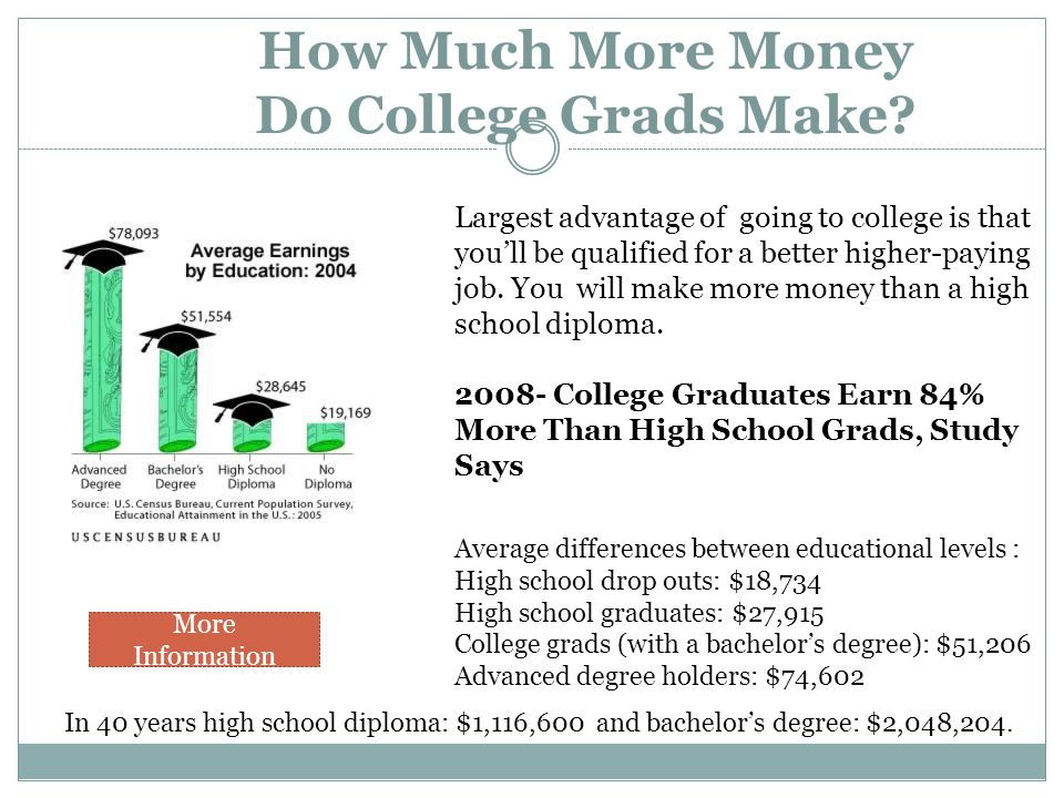 How Much More Money Do College Grads Make