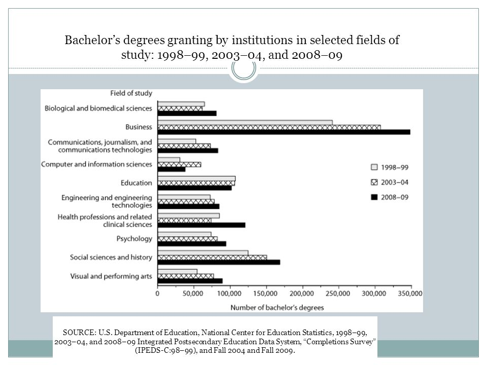 Bachelor's degrees granting by institutions in selected fields of study: 1998–99, 2003–04, and 2008–09