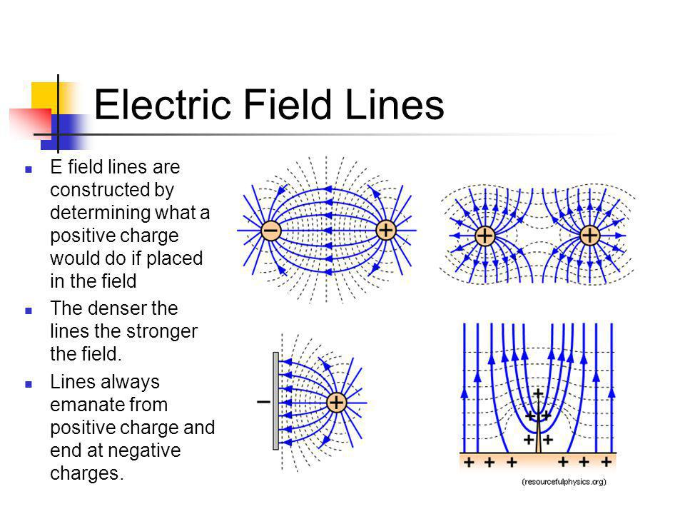 Electric Field Lines E field lines are constructed by determining what a positive charge would do if placed in the field.