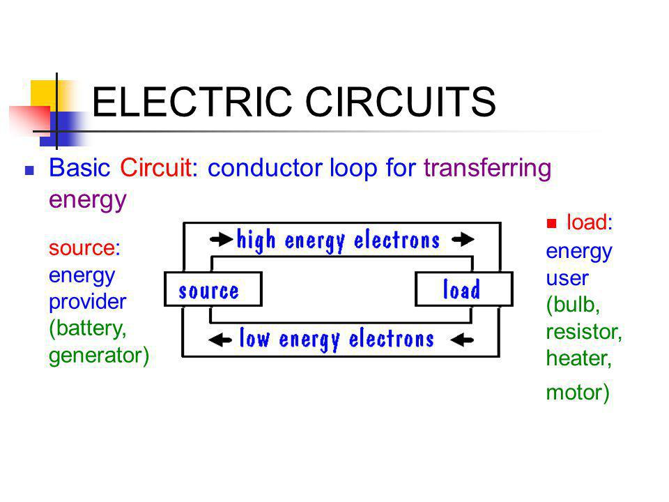 ELECTRIC CIRCUITS load: energy user (bulb, resistor, heater, motor)