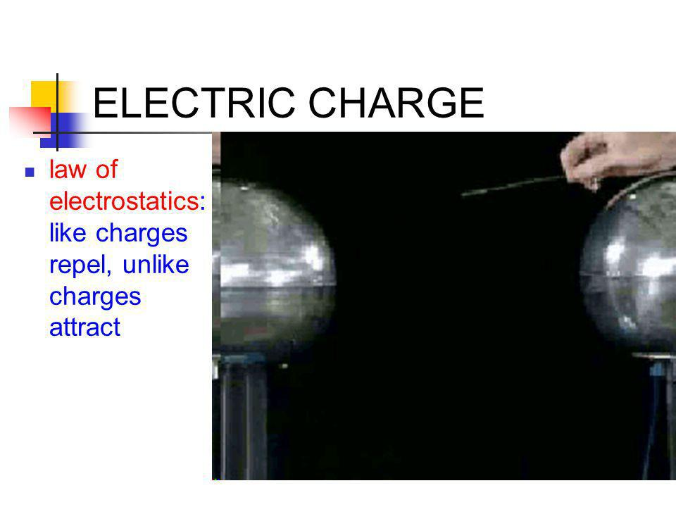 ELECTRIC CHARGE law of electrostatics: like charges repel, unlike charges attract