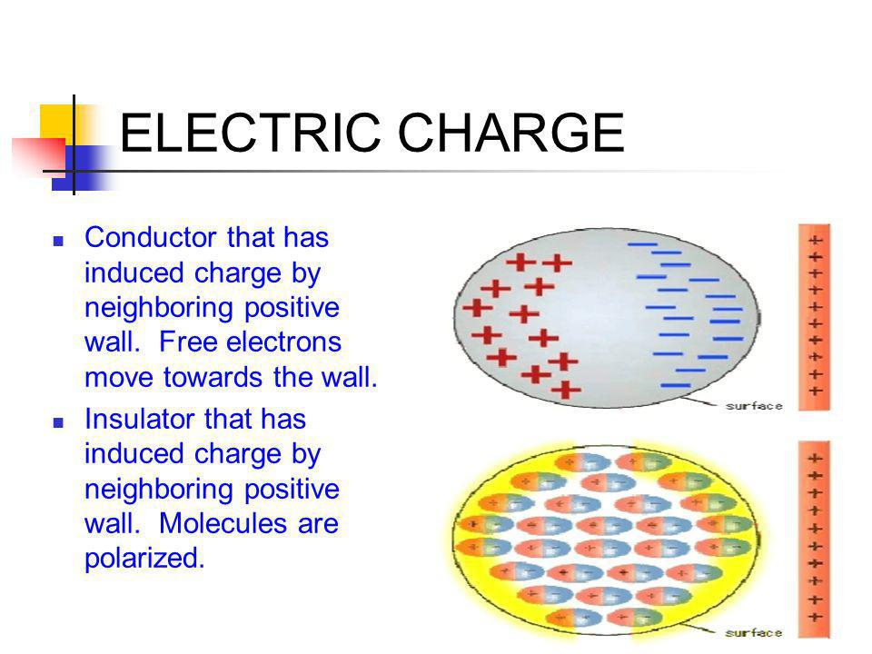 ELECTRIC CHARGE Conductor that has induced charge by neighboring positive wall. Free electrons move towards the wall.