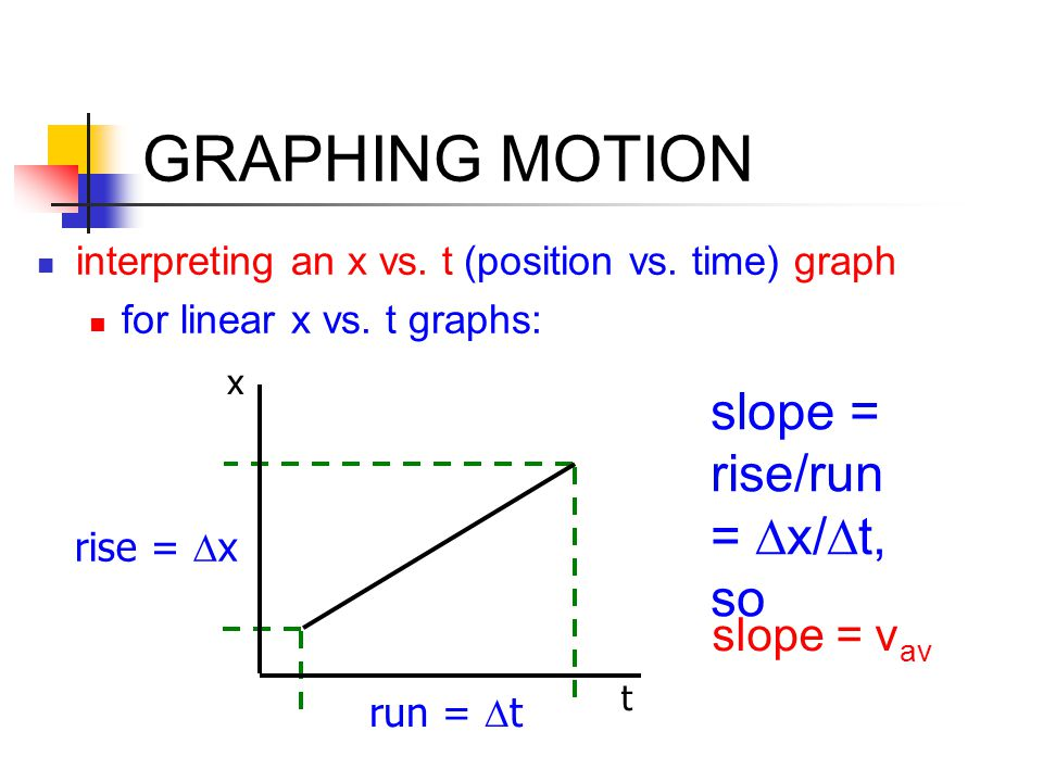GRAPHING MOTION slope = rise/run = Dx/Dt, so slope = vav