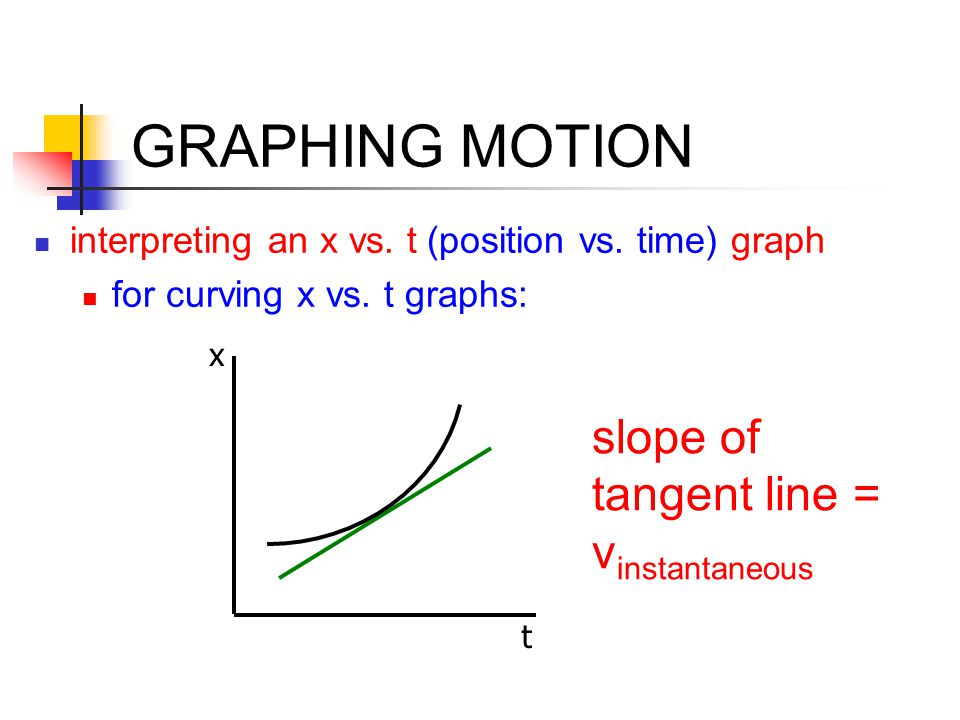 GRAPHING MOTION slope of tangent line = vinstantaneous