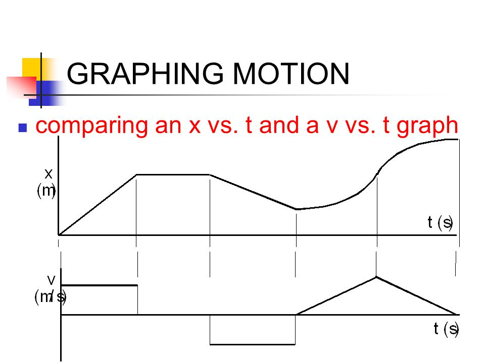 GRAPHING MOTION comparing an x vs. t and a v vs. t graph