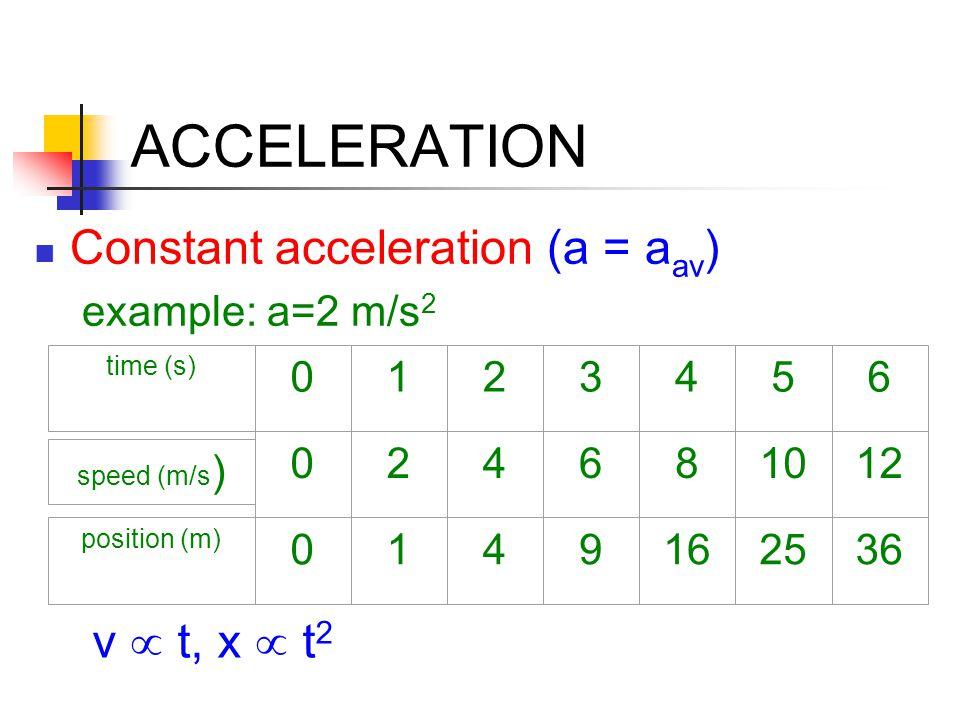 ACCELERATION Constant acceleration (a = aav) v  t, x  t2