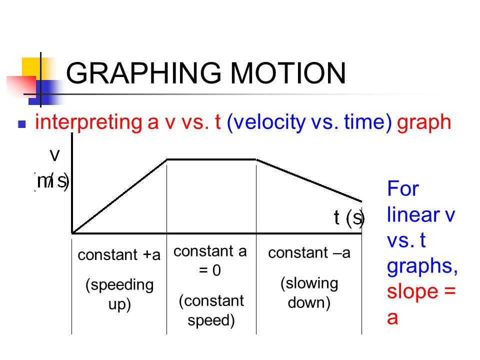 GRAPHING MOTION interpreting a v vs. t (velocity vs. time) graph