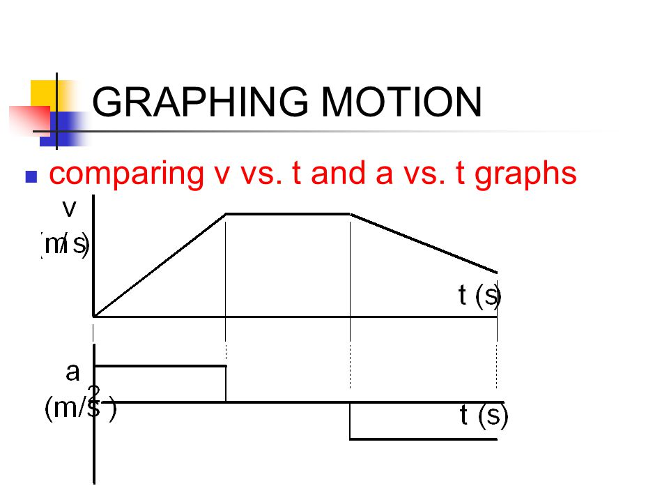 GRAPHING MOTION comparing v vs. t and a vs. t graphs
