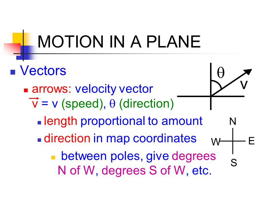MOTION IN A PLANE q v Vectors