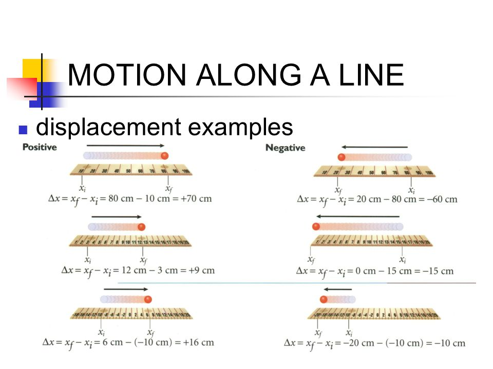 MOTION ALONG A LINE displacement examples