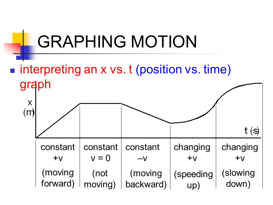 GRAPHING MOTION interpreting an x vs. t (position vs. time) graph