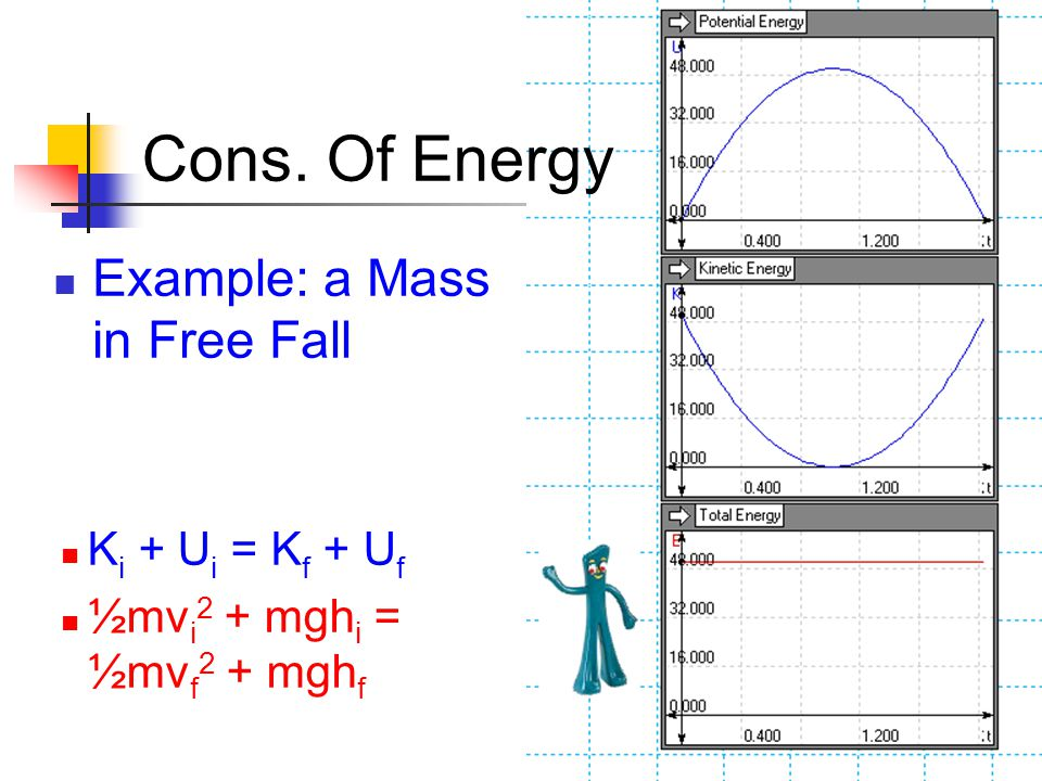 Cons. Of Energy Example: a Mass in Free Fall Ki + Ui = Kf + Uf