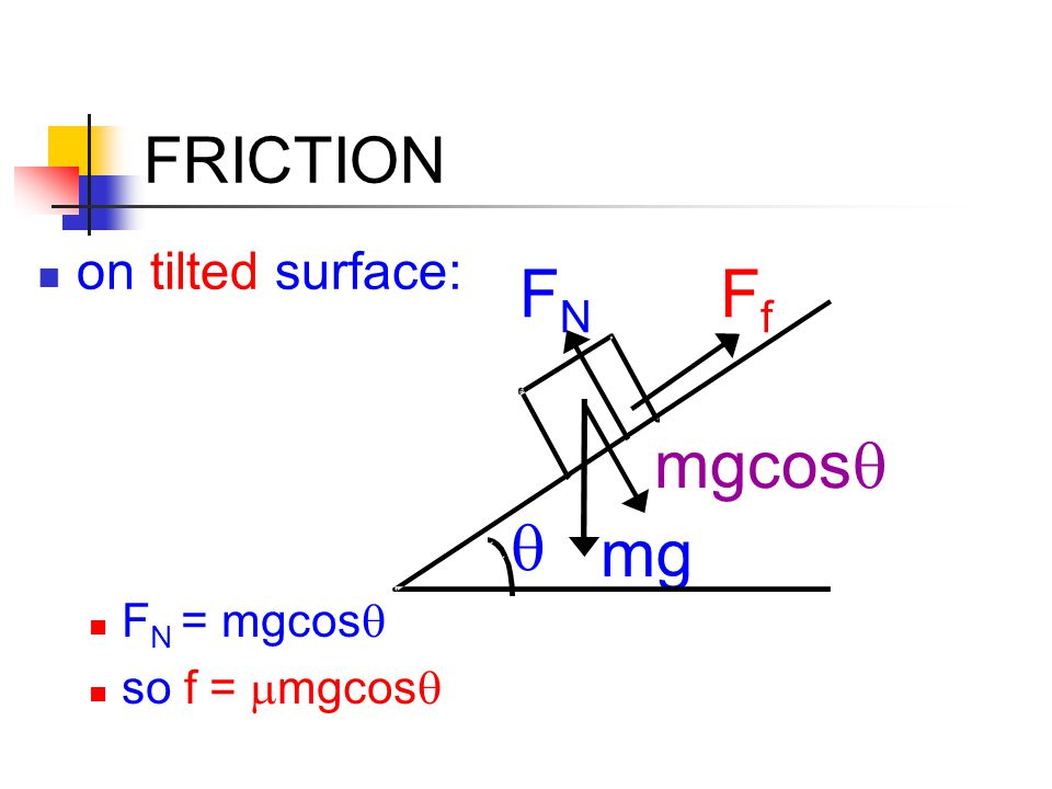 FN Ff mg mgcosq q FRICTION on tilted surface: FN = mgcosq