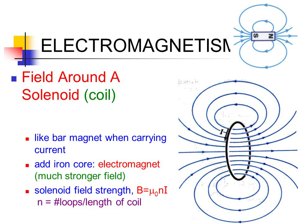 ELECTROMAGNETISM Field Around A Solenoid (coil)