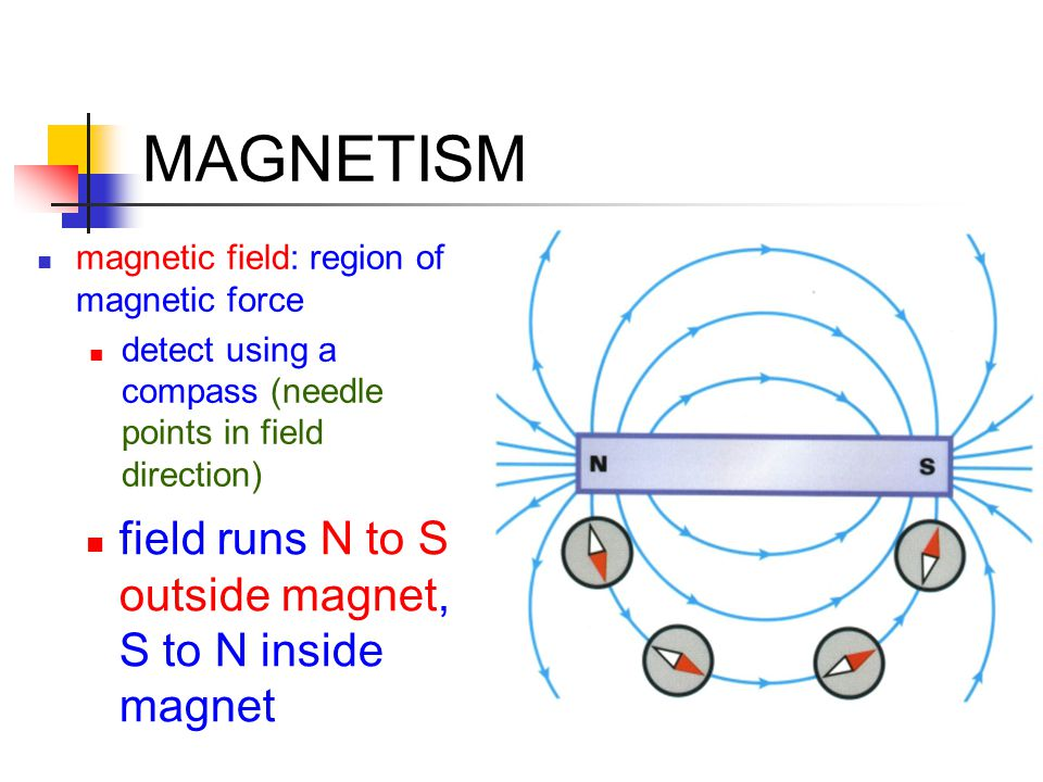 MAGNETISM field runs N to S outside magnet, S to N inside magnet