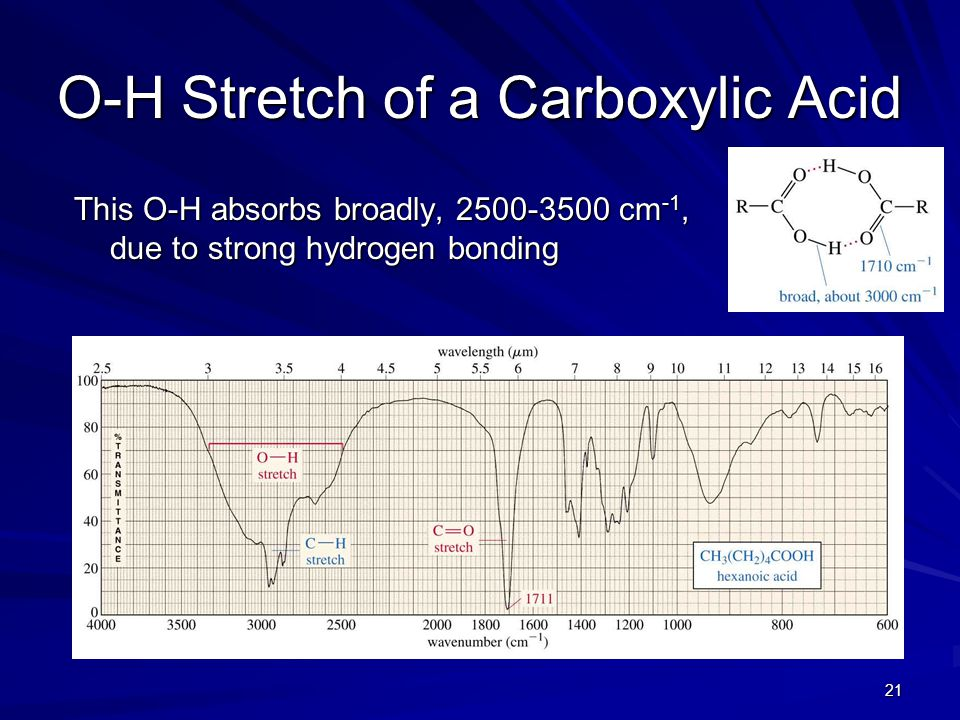 O-H Stretch of a Carboxylic Acid