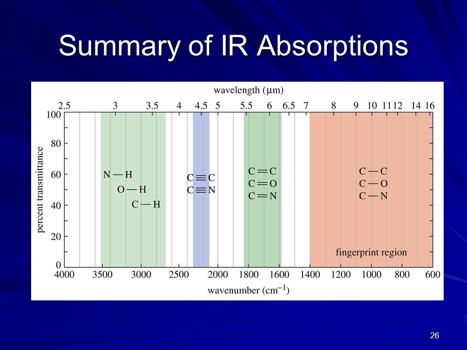 Summary of IR Absorptions