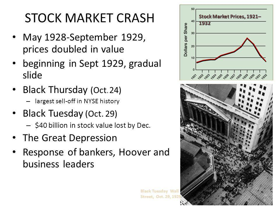 STOCK MARKET CRASH May 1928-September 1929, prices doubled in value