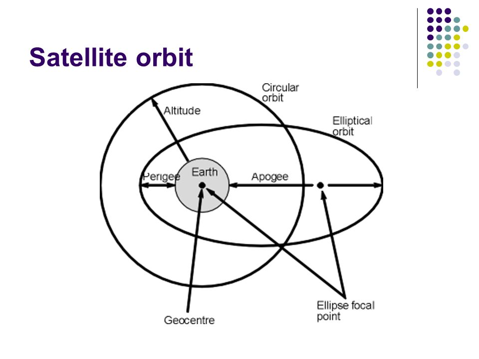 Satellite orbit