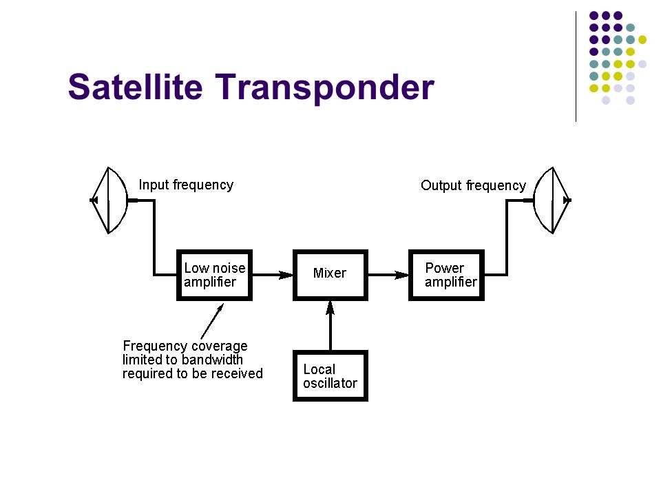 Satellite Transponder