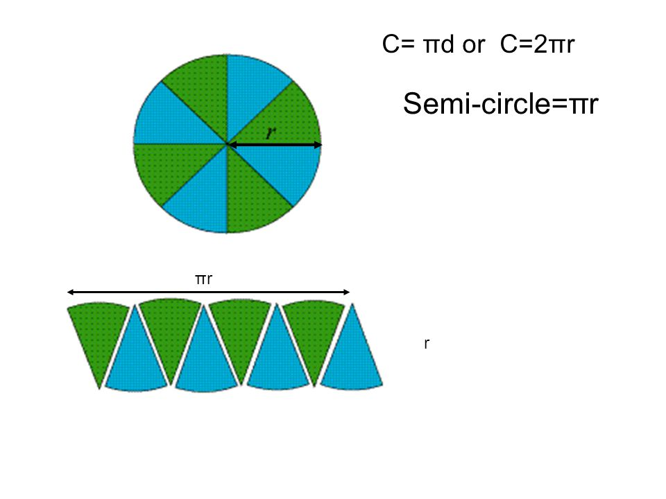 C= πd or C=2πr Semi-circle=πr πr r
