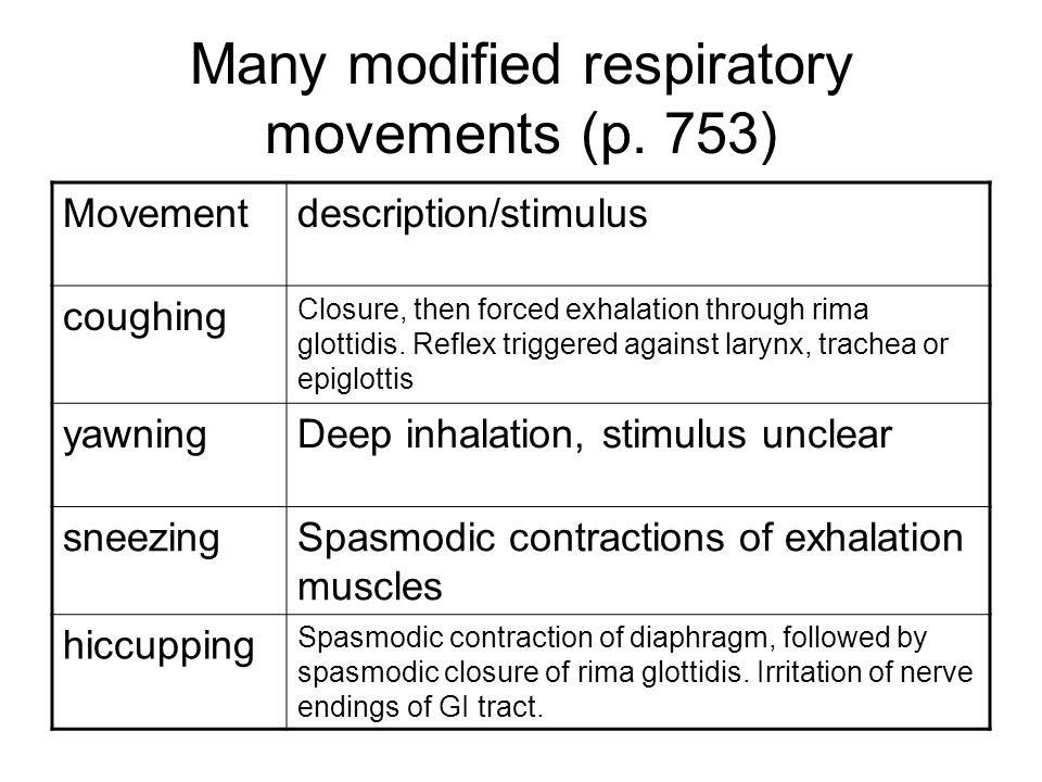 Many modified respiratory movements (p. 753)