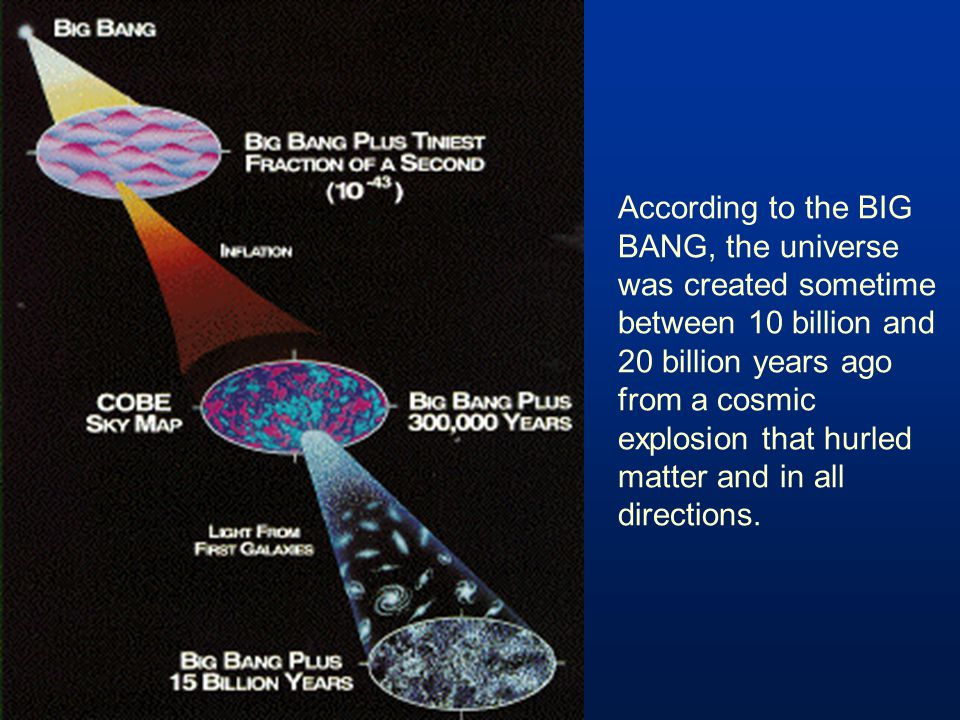 According to the BIG BANG, the universe was created sometime between 10 billion and 20 billion years ago from a cosmic explosion that hurled matter and in all directions.