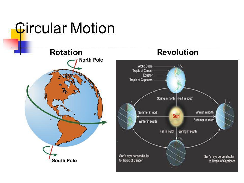Circular Motion Rotation Revolution
