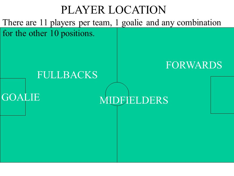PLAYER LOCATION FORWARDS FULLBACKS GOALIE MIDFIELDERS