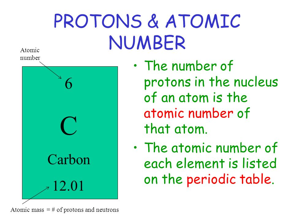 PROTONS & ATOMIC NUMBER