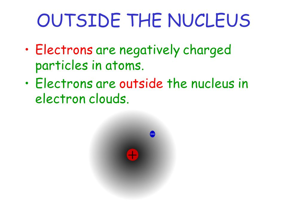 OUTSIDE THE NUCLEUS Electrons are negatively charged particles in atoms.