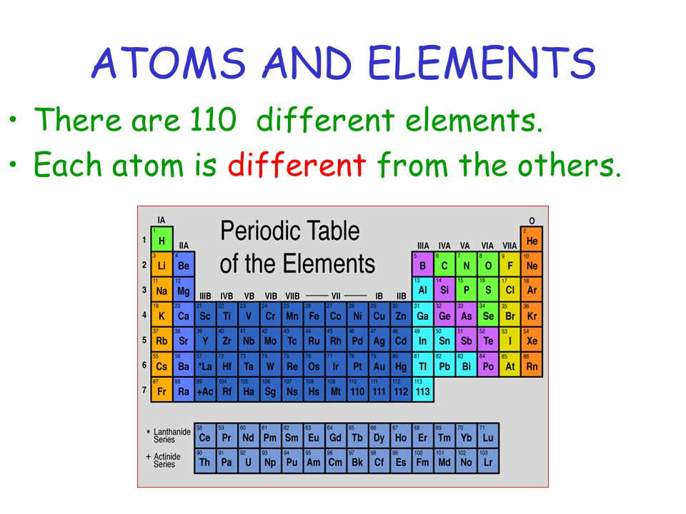 ATOMS AND ELEMENTS There are 110 different elements.