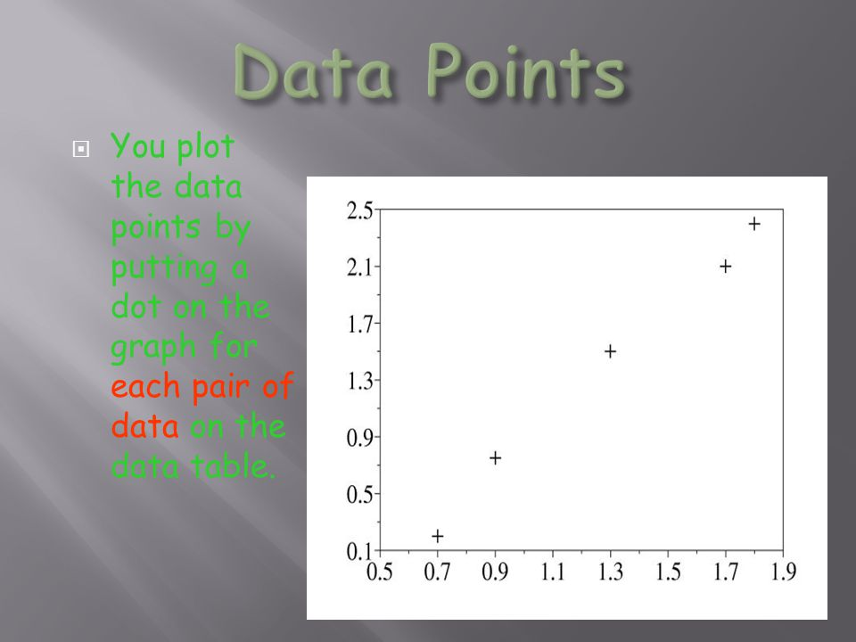 Data Points You plot the data points by putting a dot on the graph for each pair of data on the data table.