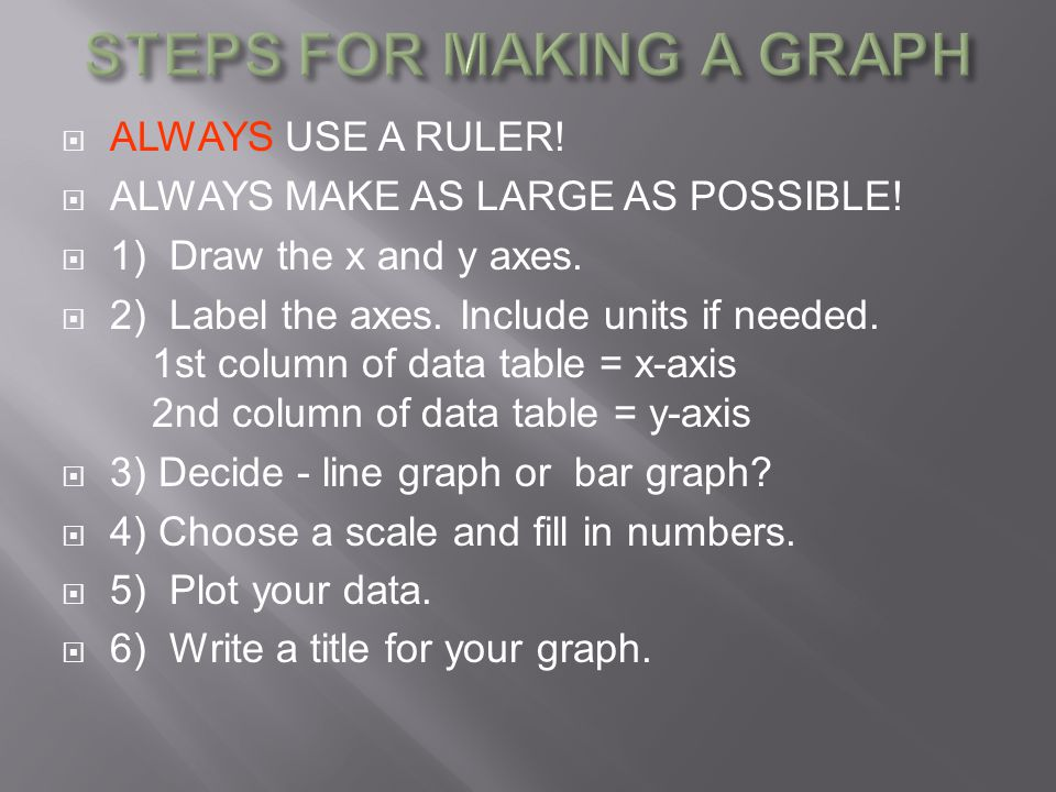 STEPS FOR MAKING A GRAPH