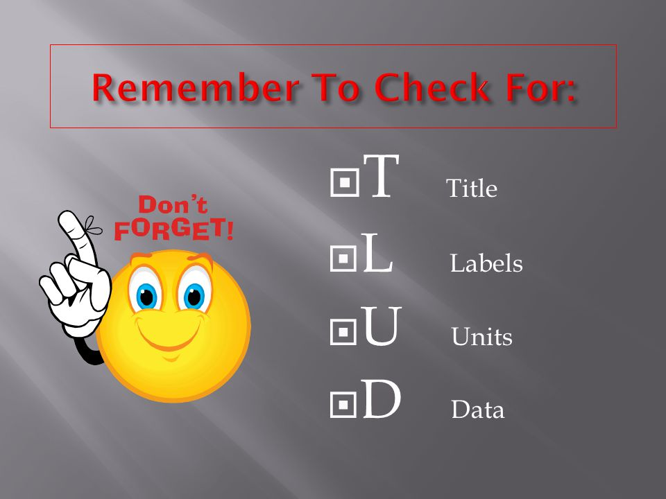 Remember To Check For: T Title L Labels U Units D Data