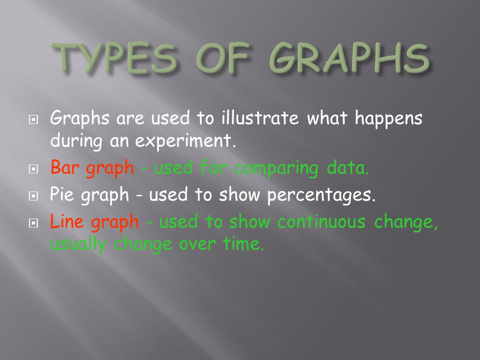 TYPES OF GRAPHS Graphs are used to illustrate what happens during an experiment. Bar graph - used for comparing data.