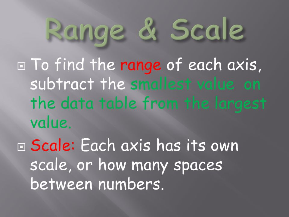 Range & Scale To find the range of each axis, subtract the smallest value on the data table from the largest value.