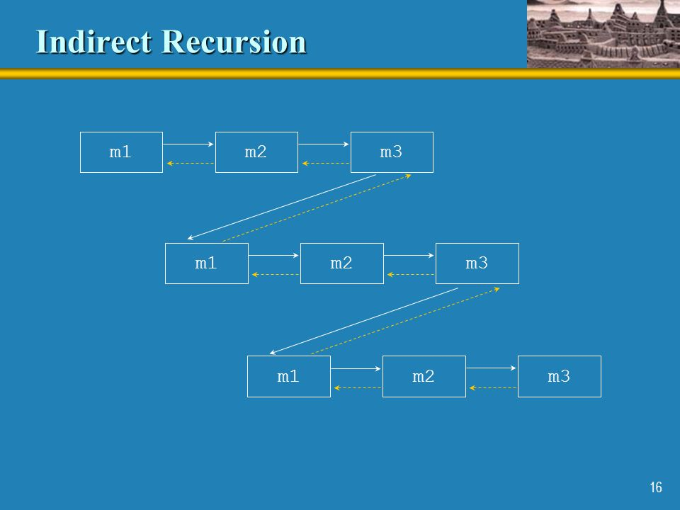 Indirect Recursion m1 m2 m3