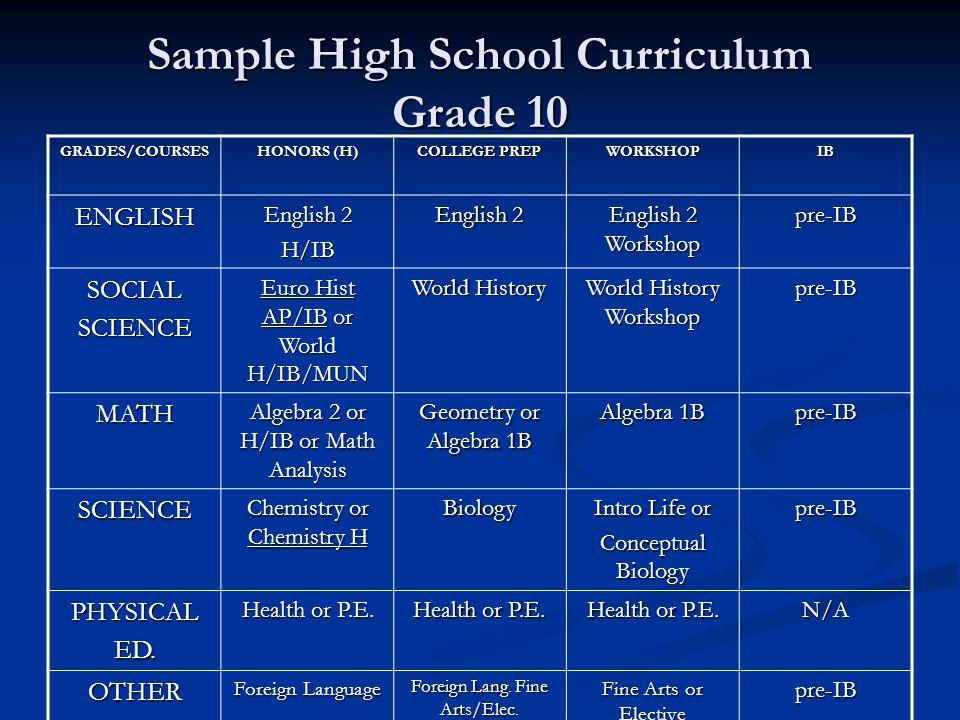 Sample High School Curriculum Grade 10